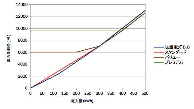 各料金プランの比較グラフ