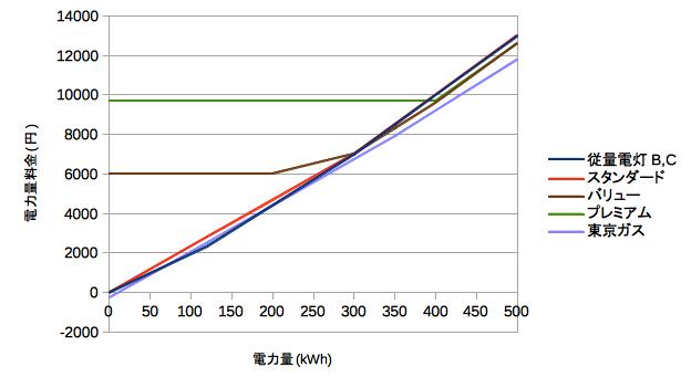 東京ガス電気料金比較グラフ