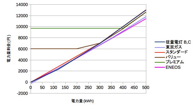 eneos 電気グラフ