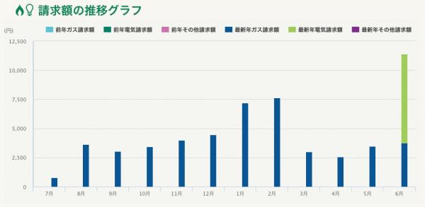 東京ガス 請求額グラフ
